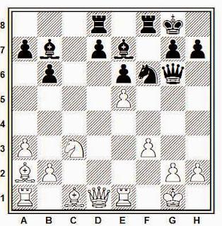 Posición de la partida de ajedrez Janovsky - Yuferov (URSS, 1988)