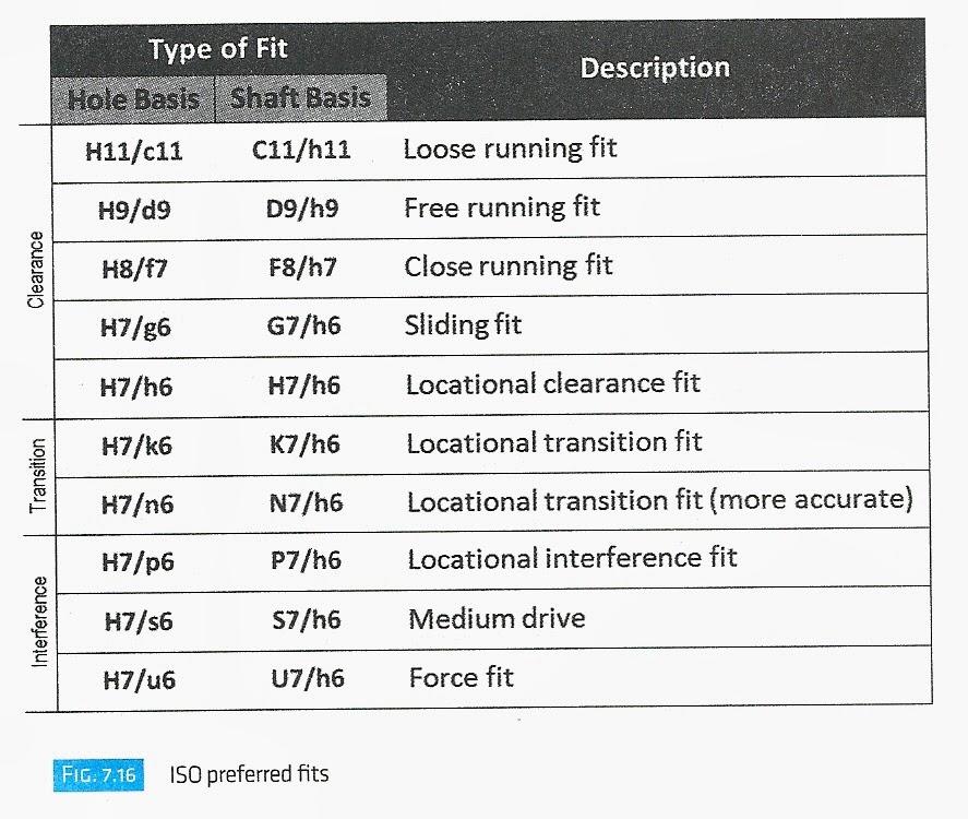 Engr1304 chapter 7 tolerances for 10h7 tolerance table