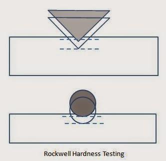 rockwell c range