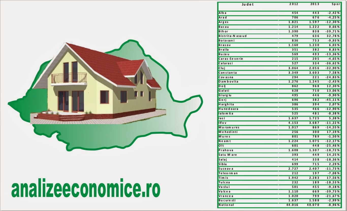 Topul județelor după construcțiile de locuințe în 2013