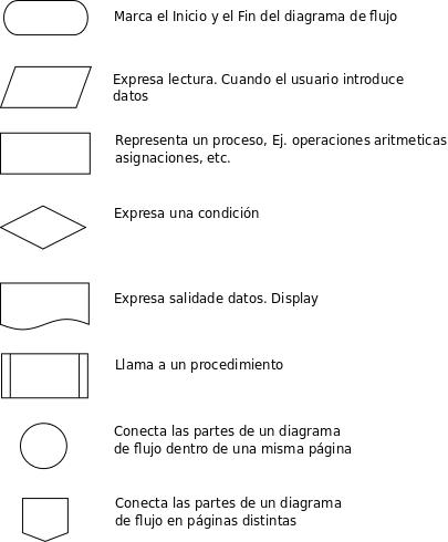 Tecnologia informatica diagramas de flujo simbolos utilizados ccuart Image collections