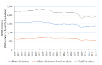 Emission estimates from EPA's Inventory of U.S. Greenhouse Gas Emissions and Sinks: 1990-2013. (Credit:  EPA) Click to Enlarge.