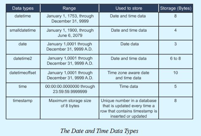 Бинарные типы данных авто