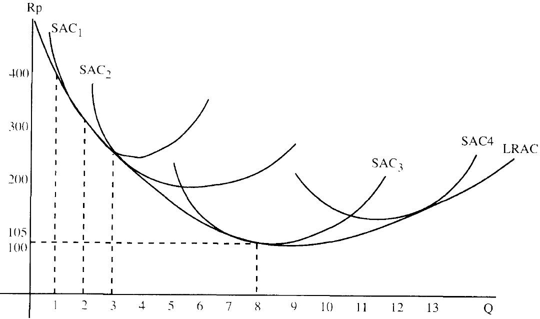 produksi dengan satu variabel Dalam analisis produksi dengan satu input variabel diasumsikan bahwa semua faktor produksi selain tenaga kerja (l) dianggap tetap.