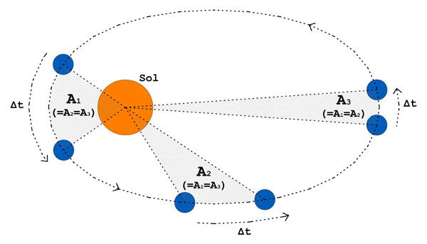 El fsico loco justificacin de la 2 ley de kepler el vector de posicin de cualquier planeta con respecto del sol vector que tiene el origen en el sol y su extremo en el planeta considerado barre reas urtaz Image collections