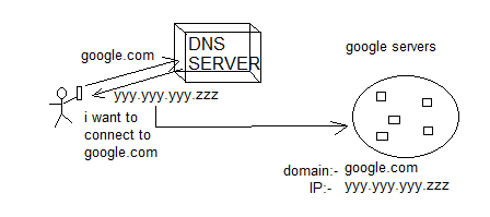 DNS server(bind server) installation and configuration on
