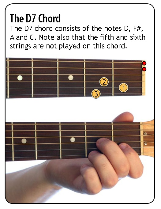 C chords  Guitar Chords World