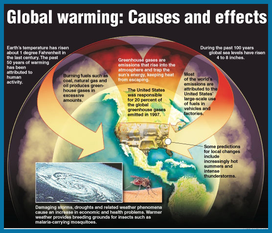 Global Warming Prevention images Bush & Global Warming wallpaper and ...
