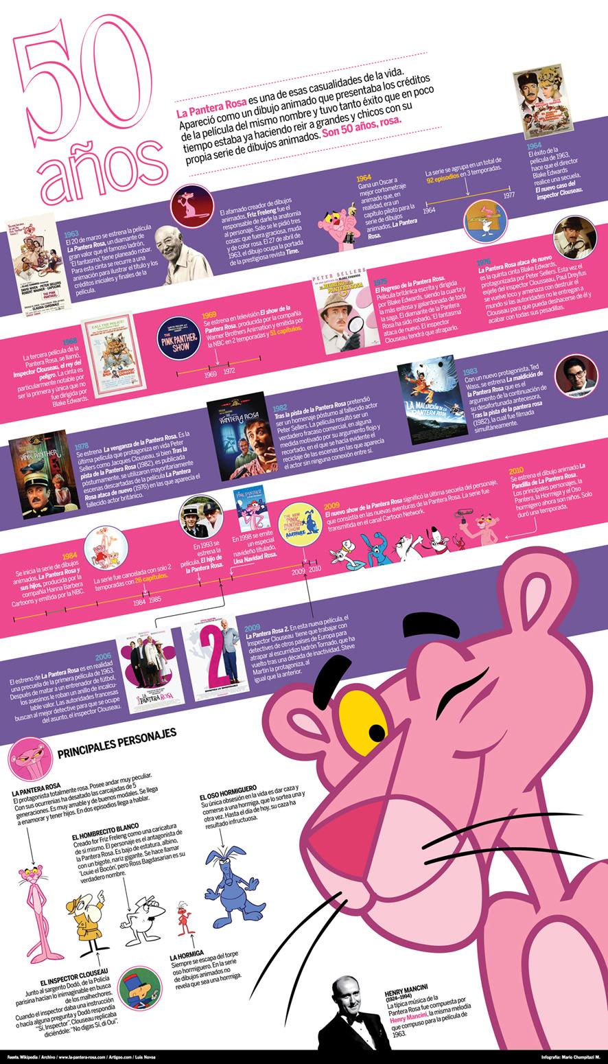 Infografías de personajes de ficción