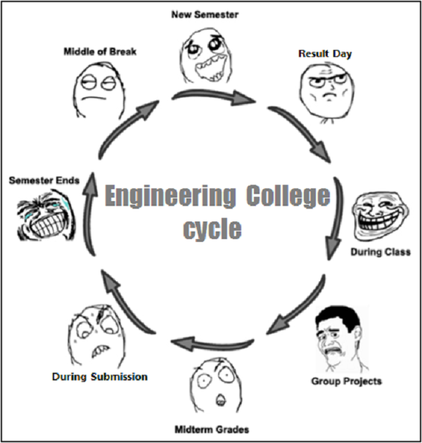 Electrical Engineering funny college subjects
