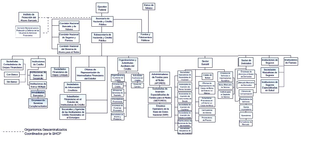 Sistema financiero mexicano for Estructura organica del ministerio del interior