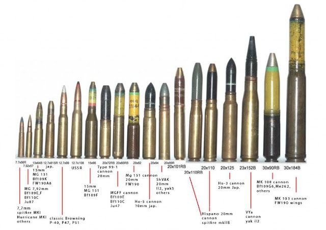 Visual Military Ammo Comparison Graph