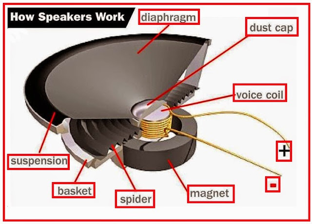 how speakers work  eee community parts of a phone diagram Antique Phone Wiring Diagram