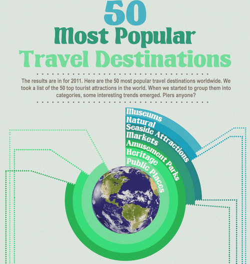 Most Popular Vacation Spots In The World: 50 Most Popular Travel Destinations In The World