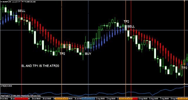 The modified heikin ashi fibonacci trading system pdf