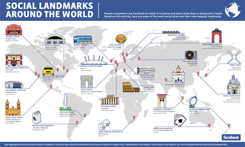 Facebook Social Land Marks Around The World