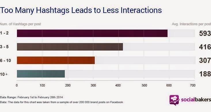 هل يساهم أستخدام الوسوم Hashtag# في زيادة تفاعل صفحتك على الفيس بوك ؟