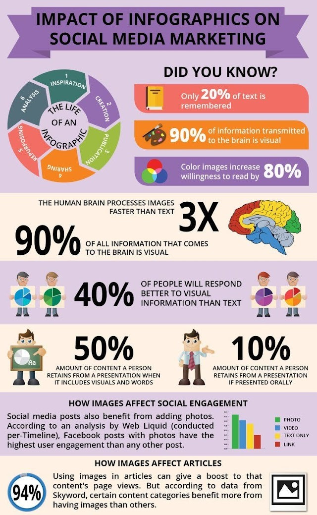 Impact of #infographics on #socialmedia marketing