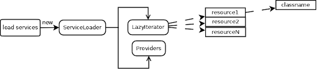 Service Loader