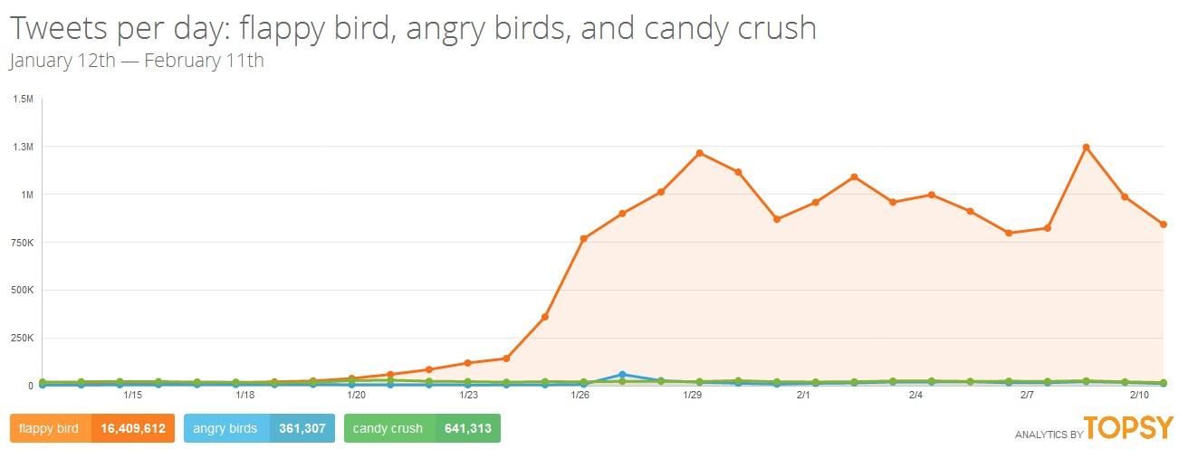 Nombre de tweets échangés sur flappy bird