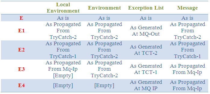 exception list in iib