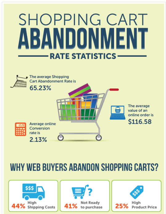 The Cost Of Cart Abandonment