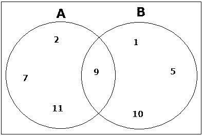 Nurulhusnaarea himpunan dalam matematika gabungan ccuart Images