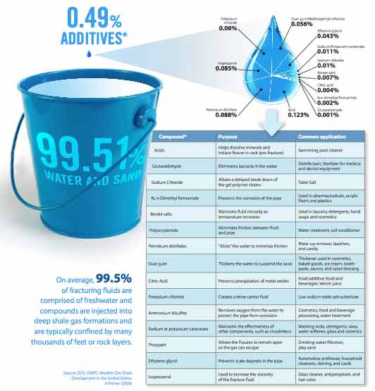 fracking chemicals and fluids market in Global fracking fluid and chemicals market are primarily driven by following factors: the important driver increasing the growth of the global fracking fluid and chemicals market is the.