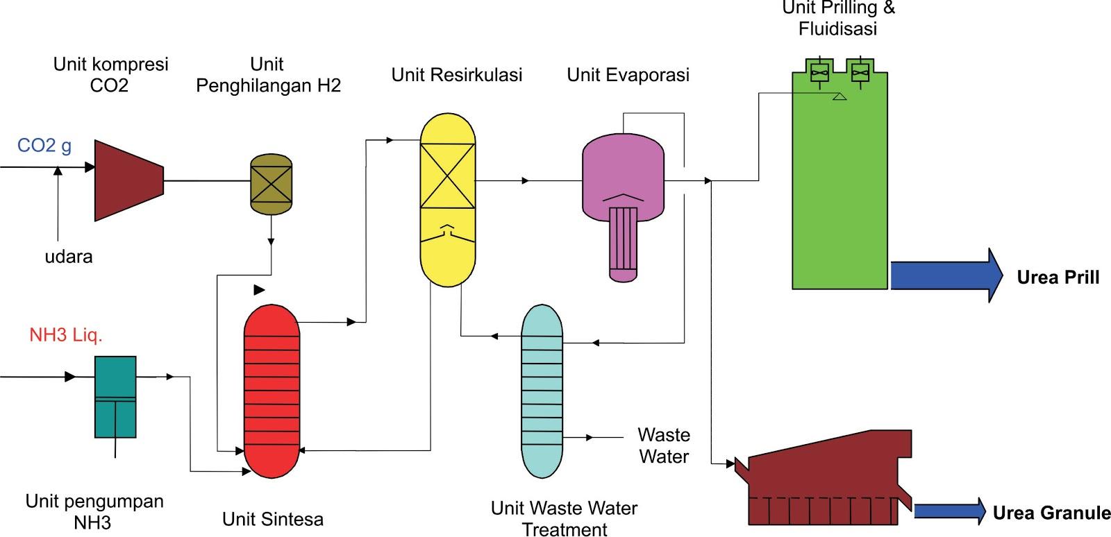 The engineering proses pembuatan urea diagram alir proses pembuatan urea ccuart Image collections