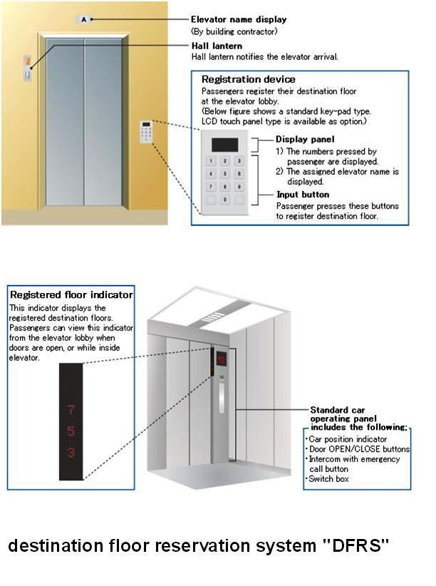 elevator control system electrical knowhow in destination control systems the conventional hall call buttons up and down arrows located at the elevator lobby are replaced by the registration