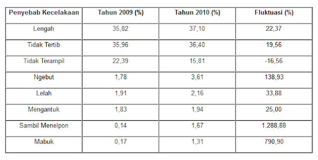  Data Penyebab Kecelakaan di tahun 2009 dan 2010 Polda Metro Jaya