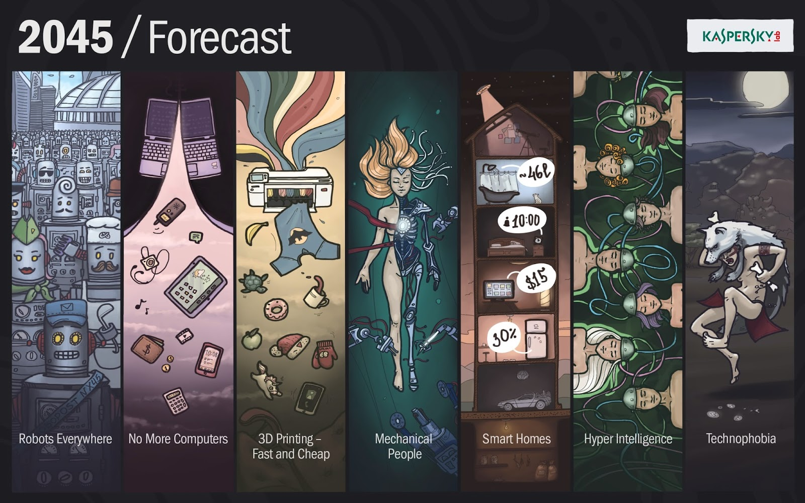 Kaspersky Lab forecast for 2045