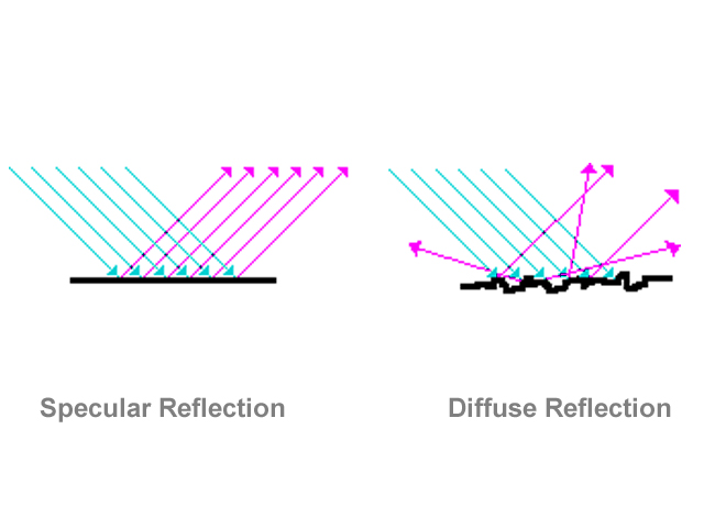 understanding specular versus diffuse reflection Understanding geometrically based multiple bounce channel models table 4 initial results of specular reflection vs diffuse specular reflection multiple.