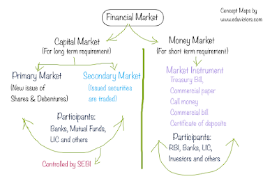 CBSE Class 12: Business Studies - CH10 - Financial Markets (Very Short Q and Answers)