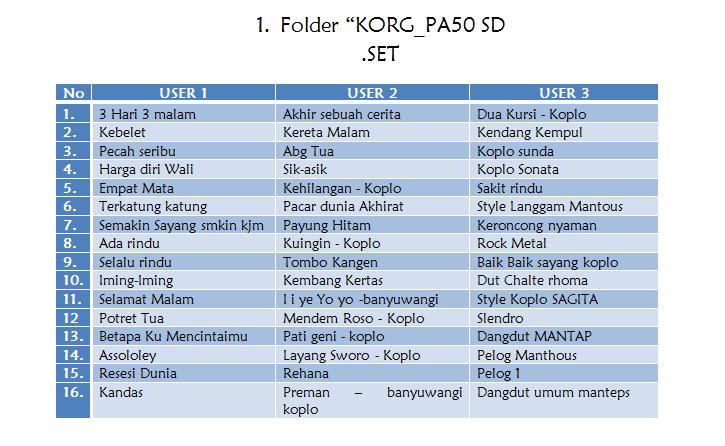 Download style dangdut korg pa 500 gratis