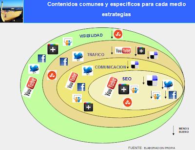 Las estrategias del Marketing Digital y las distintas comunidades