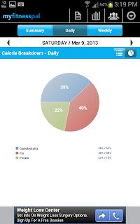 MyFitnessPal Calorie Breakdown image