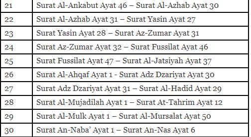 Daftar Isi 30 Juz Dalam Al Quran