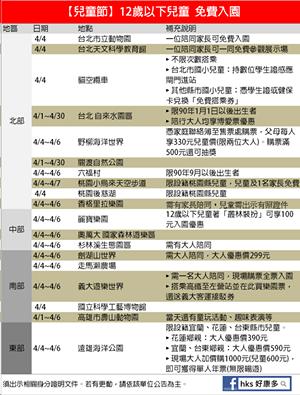 2014 兒童優惠好康可免費入園一覽表 (含台北市兒童月的優惠)