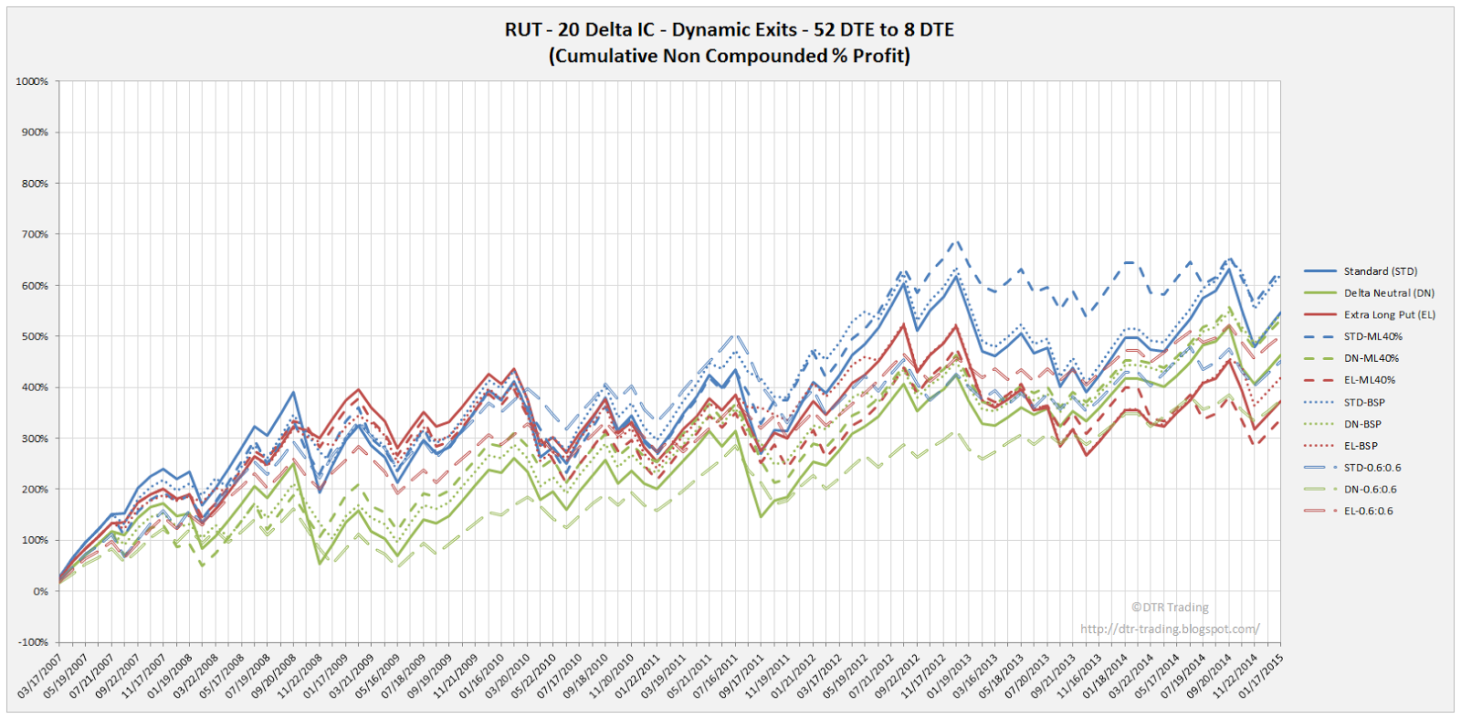 Iron Condor Dynamic Exit Equity Curves RUT 52 DTE 20 Delta All Versions