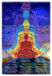 Koshas: as camadas que compõem o ser humano