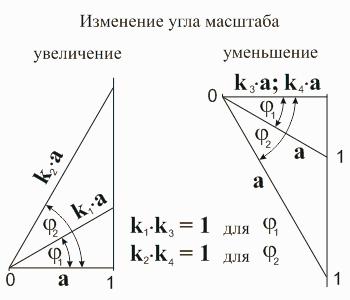 Изменение угла масштаба. Основы математики. Математика для блондинок. Николай Хижняк.