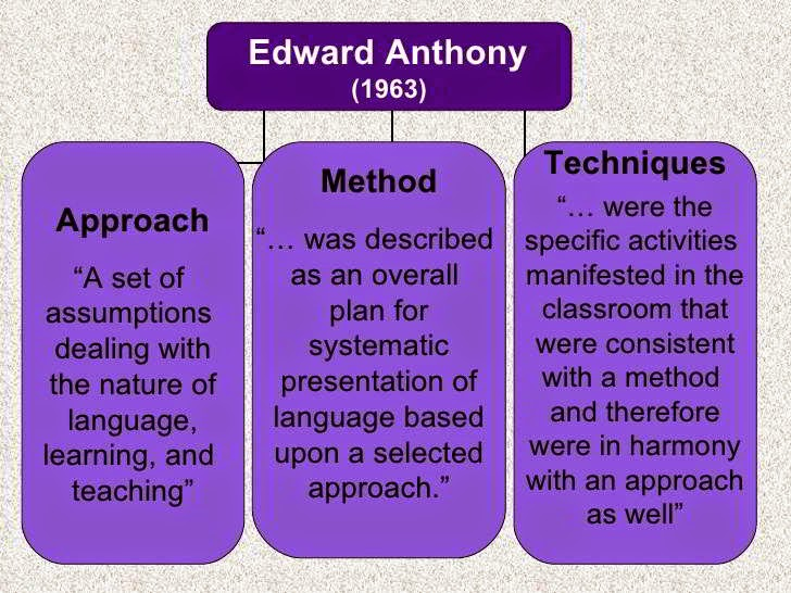 Methods and Approaches in language teaching, Edward M. Anthony,  ENGLISH PEDAGOGY Notes, CTET 2015 Exam Notes, TEACHING OF ENGLISH Study Material