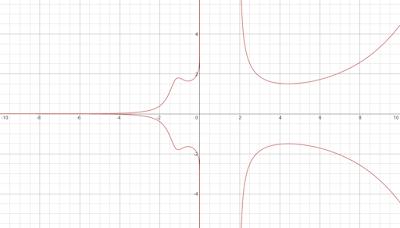 y^2 = (8.65 * exp(x))/(-3*x^0.2 -3*x^2 + x^4)