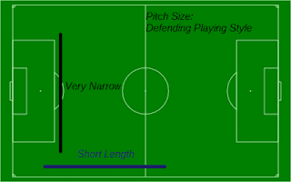 Defending Football Playing Style Pitch Size
