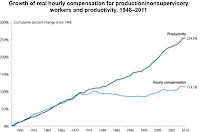 Stagnation of US hourly compensation since 1970