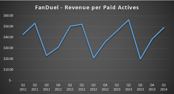FanDuel - Revenue per Paid Actives