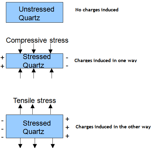 Engineering Physics 1 - Ultrasonics- Piezo-Electric Effect- Piezo ...