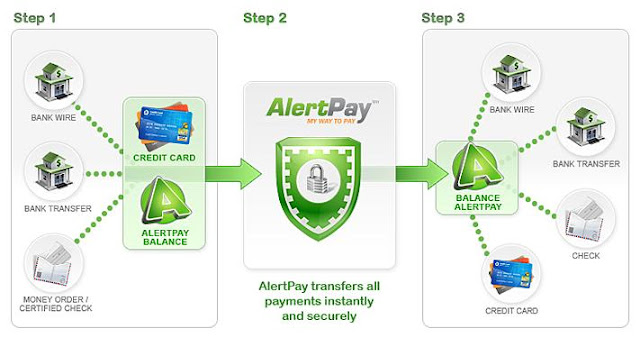 Alertpay India Online Payment Processor Review