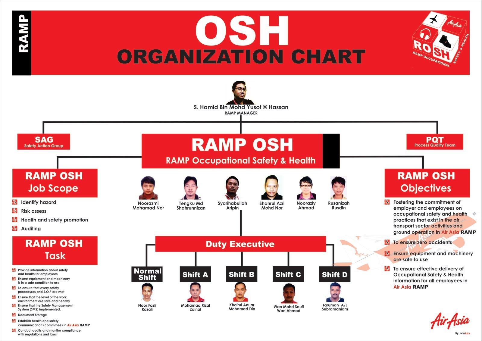 Osh organization chart